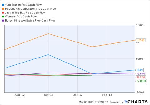 YUM Free Cash Flow Chart