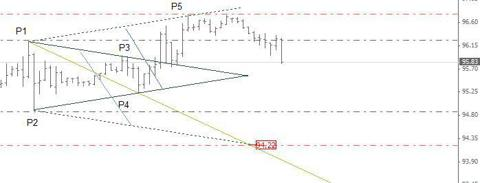 Crude Oil Futures - Wolfe Wave, H1 Chart