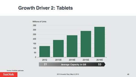 sandisk tablet mkt estimate