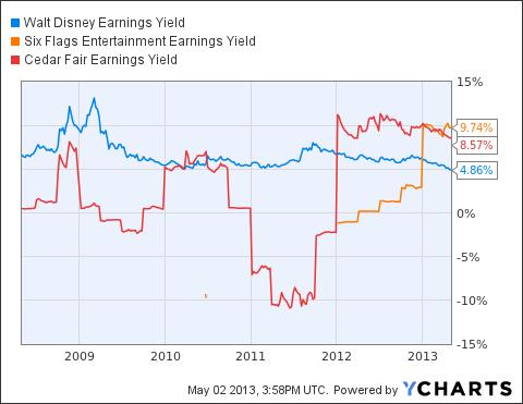 DIS Earnings Yield Chart