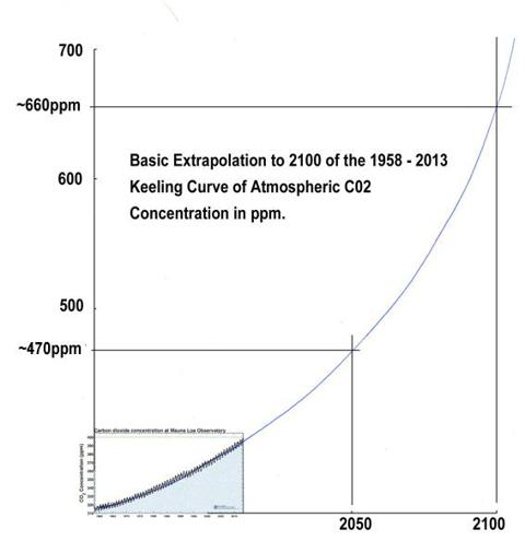 1958-2013 Keeling Curve of Atmospheric CO2 Extrapolated to 2100