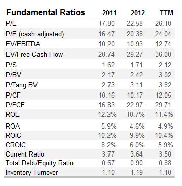 BEAV Fundamental Ratios
