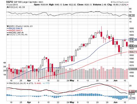 S&P 500 - 3 Month