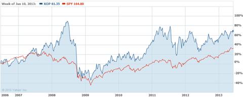 Oil & Gas ETF vs S&P ETF, 2006 - June 2013