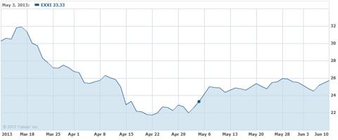 EXXI stock, past 3 months