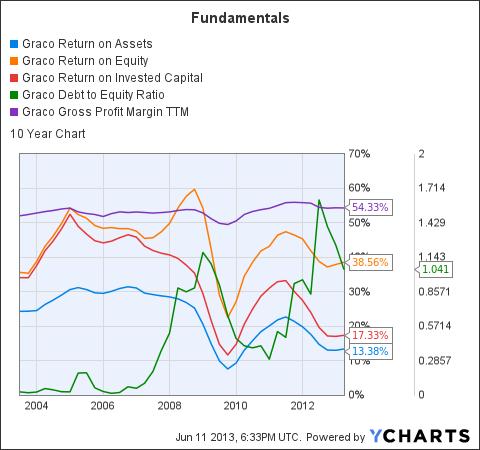 GGG Return on Assets Chart