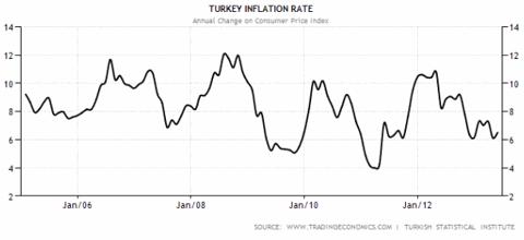 Turkey Inflation 2005-2013