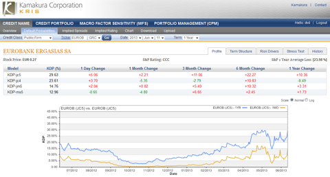 Eurobank Ergasias 1 year default probability 29.63%, up 5.06% today