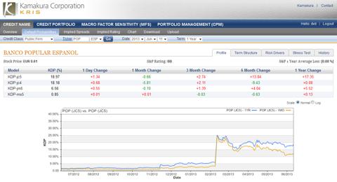 Banco Popular Espanol 1 year default probabilty 18.97%, up 1.34% today