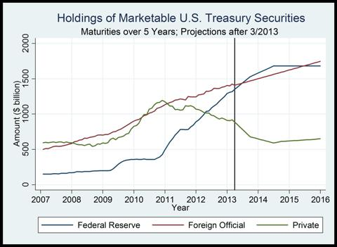 Figure 2. Holdings of long-term Treasuries by the Fed, the foreign official sector, and the private sector.