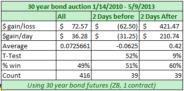 Institutional - How Treasury Auctions Work