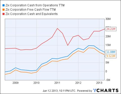 ZIXI Cash from Operations TTM Chart