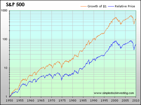 S&P 500 Growth of $1