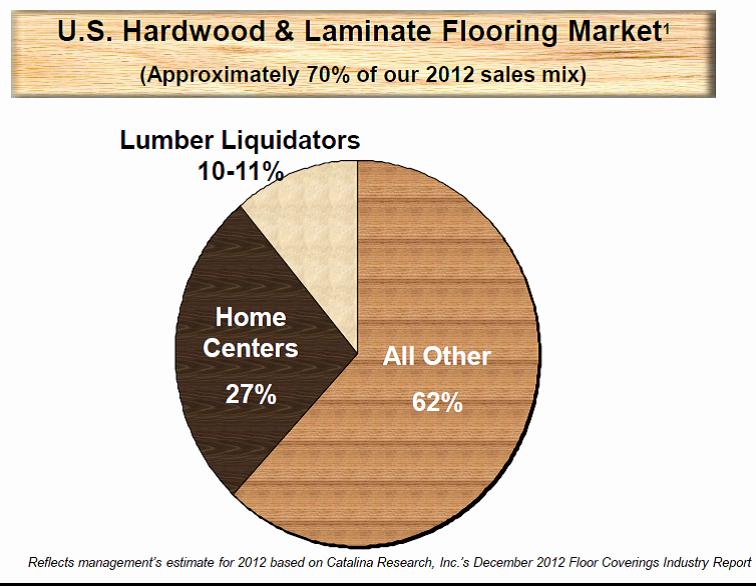 Drilling Down On Lumber Liquidators Lumber Liquidators