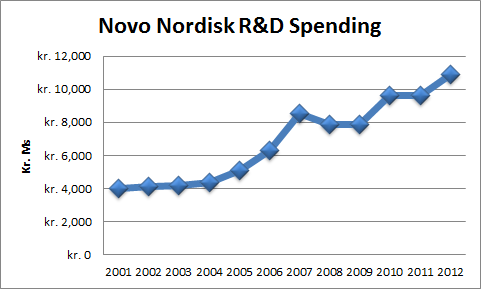 Novo Nordisk Is An Undervalued Industry Leading Healthcare