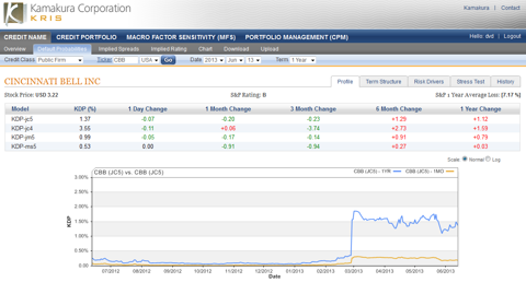 Cincinnati Bell 1 year default probability 1.37%, down 0.07% today