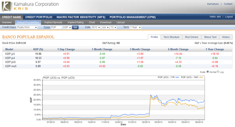 Banco Popular 1 year default probability19.86% up 0.91% today