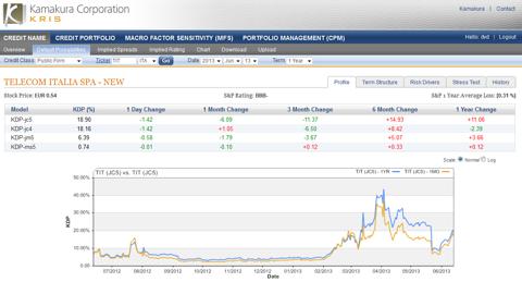Telecom Italia 1 year default probability 18.90%, down 1.42% today
