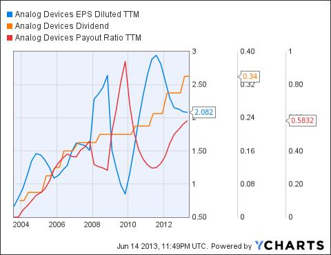 ADI EPS Diluted TTM Chart