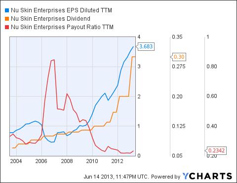 NUS EPS Diluted TTM Chart