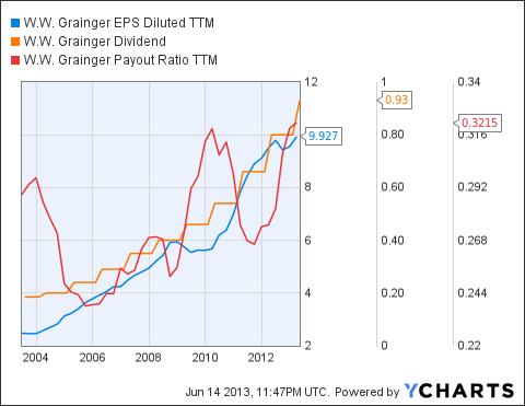 GWW EPS Diluted TTM Chart