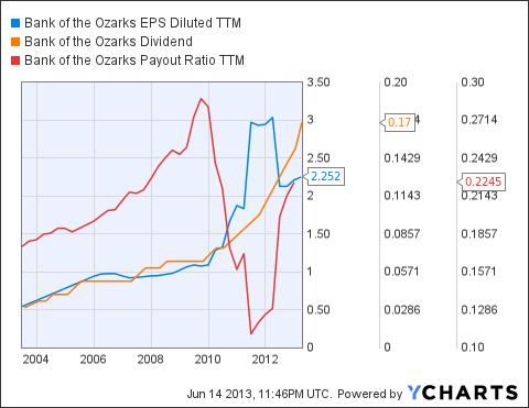 OZRK EPS Diluted TTM Chart