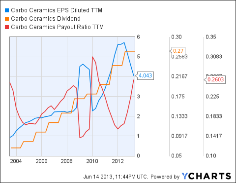 CRR EPS Diluted TTM Chart