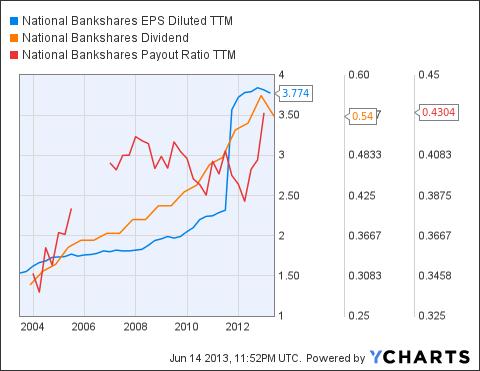 NKSH EPS Diluted TTM Chart