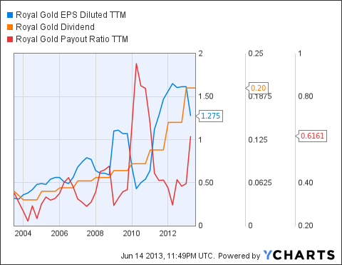 RGLD EPS Diluted TTM Chart