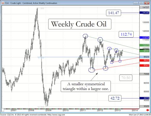 Crude Oil futures since 2006