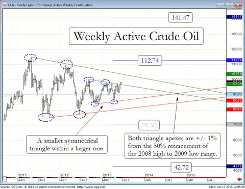 Crude Oil futures since 2011