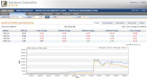 Banco Popular Espanol 1 year default probability 20.40%, up 0.54%