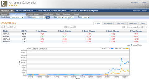 Spain: Codere SA 1 year default probability 10.11%, up 0.28% today