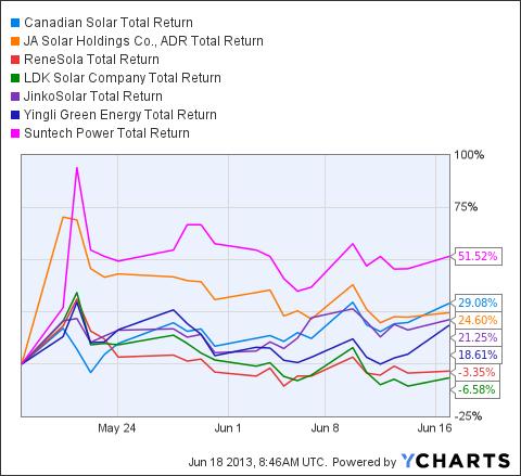 CSIQ Total Return Price Chart