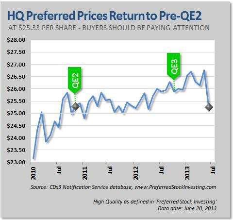High Quality Preferred Stock Prices return to Pre-QE2 Level