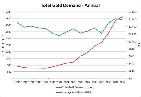 Annual Gold Demand