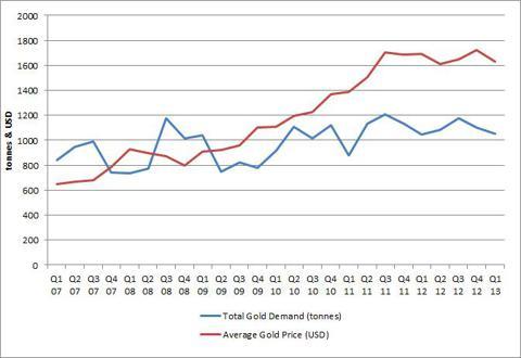 Gold Demand Quarterly