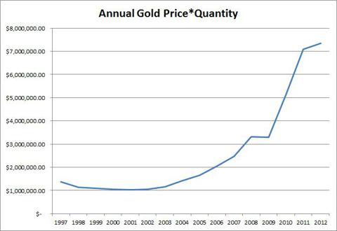 Annual Price*Quantity