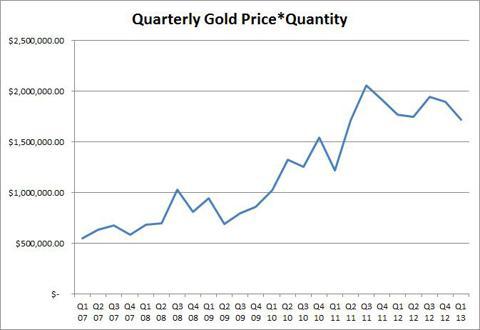 Quarterly Price*Quantity