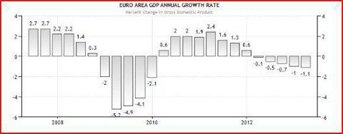 The Euro economy is still shrinking