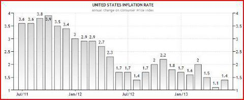 Inflation is declining in the US, which could raise concerns with the Federal Reserve