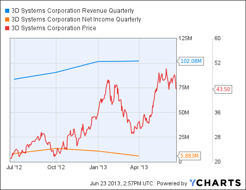 DDD Revenue Quarterly Chart