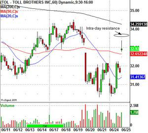 Toll Broether Stock Chart