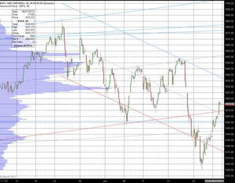 S&P 500 - short term