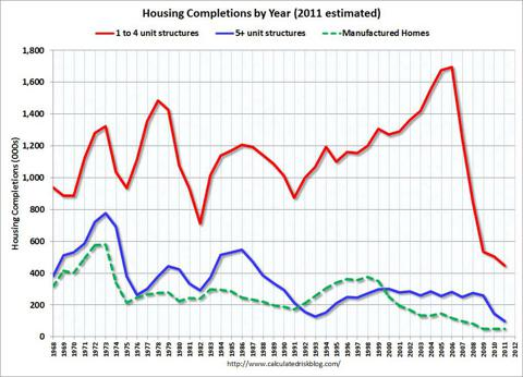 Housing Completions 1968-2011