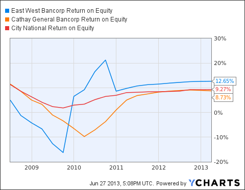 EWBC Return on Equity Chart