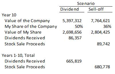 Dividends vs Buybacks