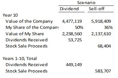 Scenario2-Dividends vs Buybacks