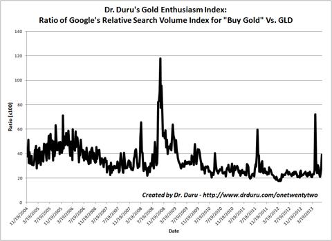 Gold Enthusiasm Index