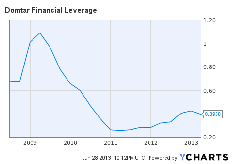 UFS Financial Leverage Chart